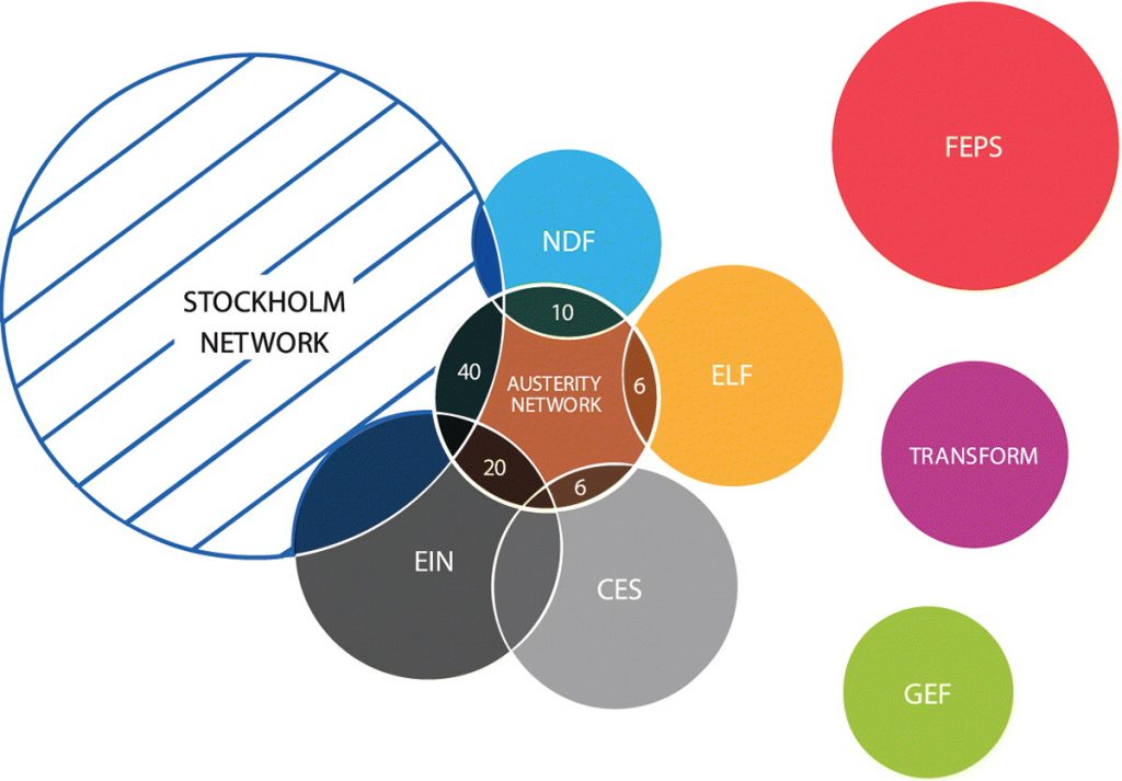 austerity think tank network